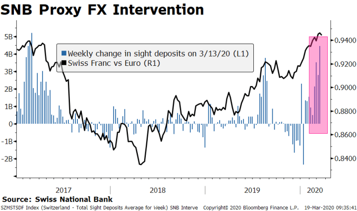 SNB Proxy FX Intervention, 2017-2020