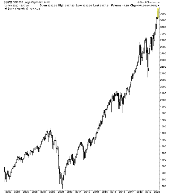S&P 500 Large Cap Index, 2003-2020