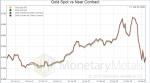 Gold Spot vs Near Contract, 2019-2020