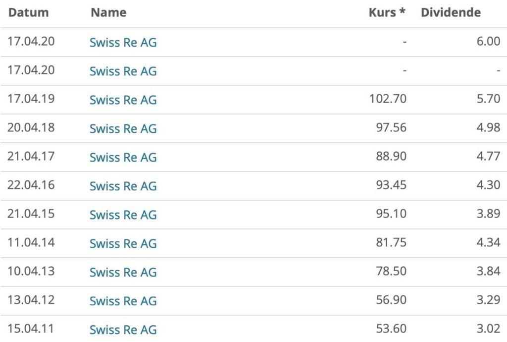Kauf von Swiss Re – Wenns donnert und kracht nachkaufen 💸🤯