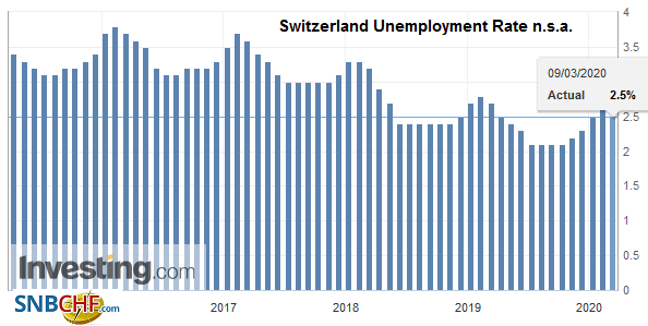 Switzerland Unemployment Rate n.s.a., February 2020