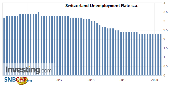 Switzerland Unemployment Rate s.a. February 2020