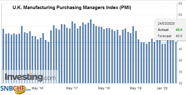 U.K. Manufacturing Purchasing Managers Index (PMI), March 2020