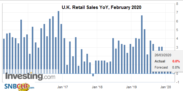 U.K. Retail Sales YoY, February 2020