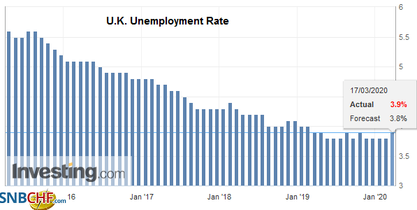 U.K. Unemployment Rate, January 2020