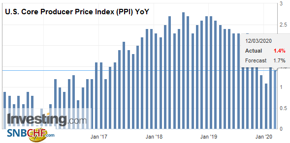 U.S. Core Producer Price Index (PPI) YoY, February 2020