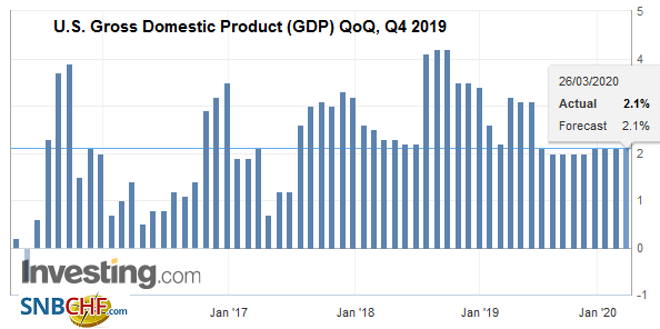 U.S. Gross Domestic Product (GDP) QoQ, Q4 2019
