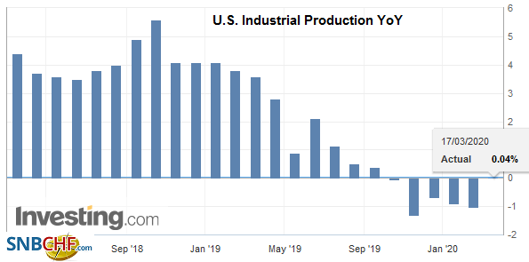 U.S. Industrial Production YoY, February 2020