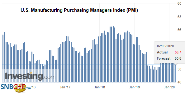 U.S. Manufacturing Purchasing Managers Index (PMI), February 2020