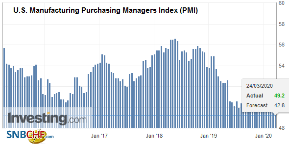 U.S. Manufacturing Purchasing Managers Index (PMI), March 2020