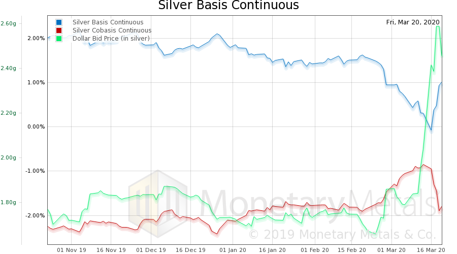 Silver Basis Continuous, 2019-2020
