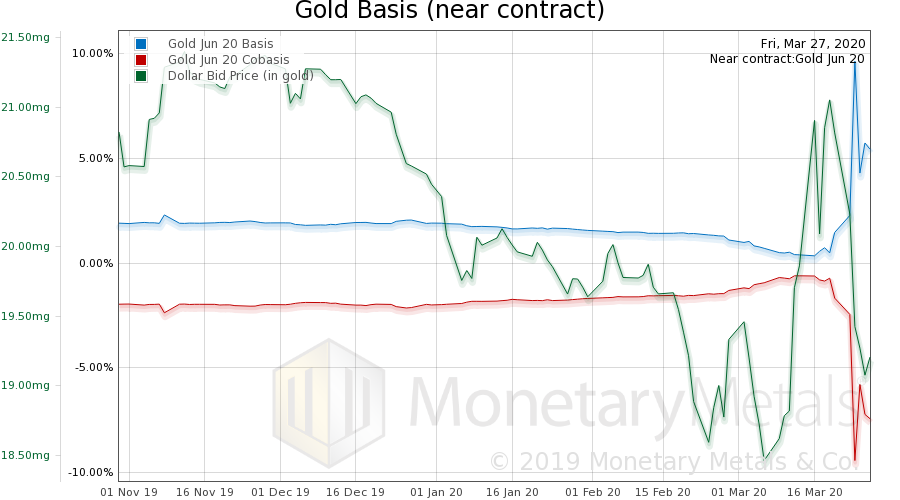 Gold Basis, Gold co-basis and Dollar Price, 2019-2020