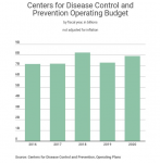 Centers for Disease Control and Prevention Operating Budget, 2016-2020