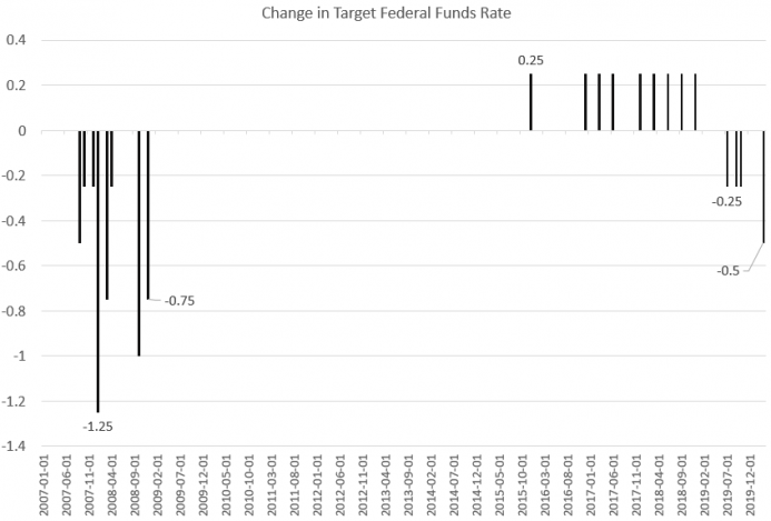 Change in Target Federal Funds Rate, 2007-2019