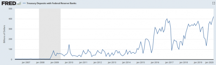 Treasury Deposits with Federal Reserve Banks, 2007-2020