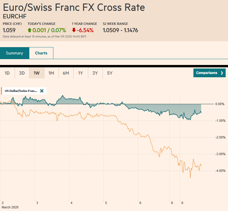 EUR/CHF and USD/CHF, March 09
