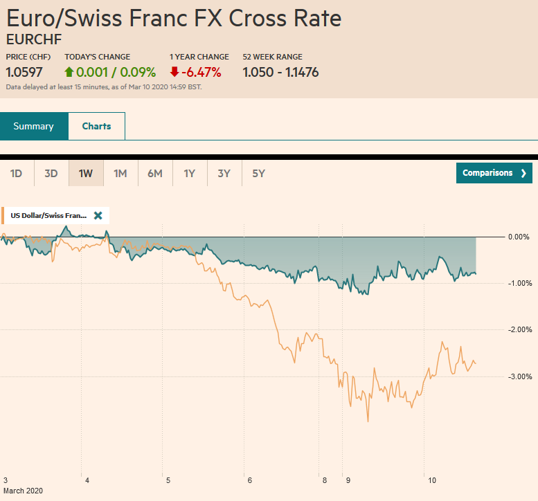 EUR/CHF and USD/CHF, March 10