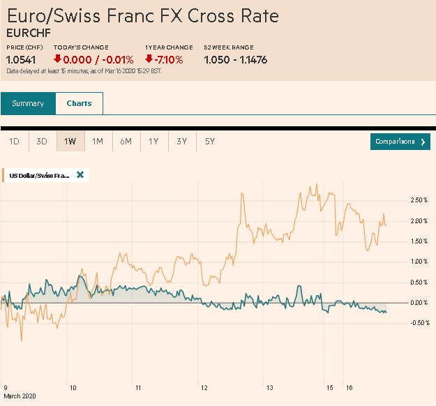 EUR/CHF and USD/CHF, March 16