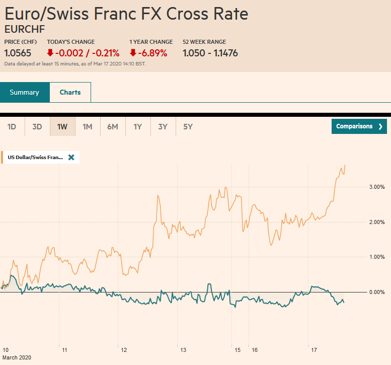 EUR/CHF and USD/CHF, March 17