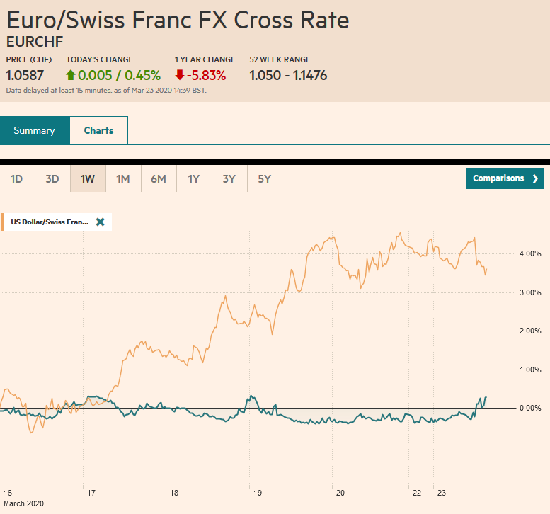 EUR/CHF and USD/CHF, March 23
