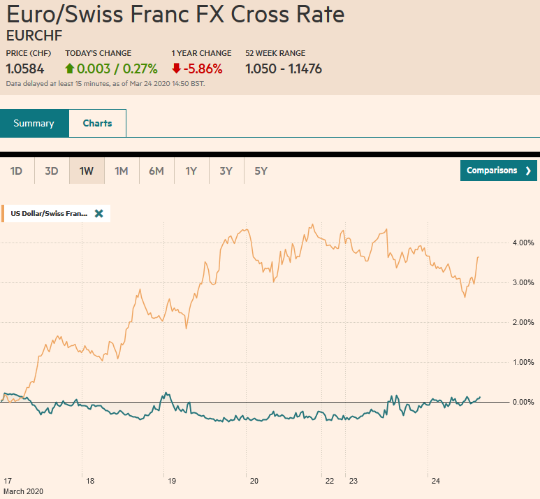 EUR/CHF and USD/CHF, March 24