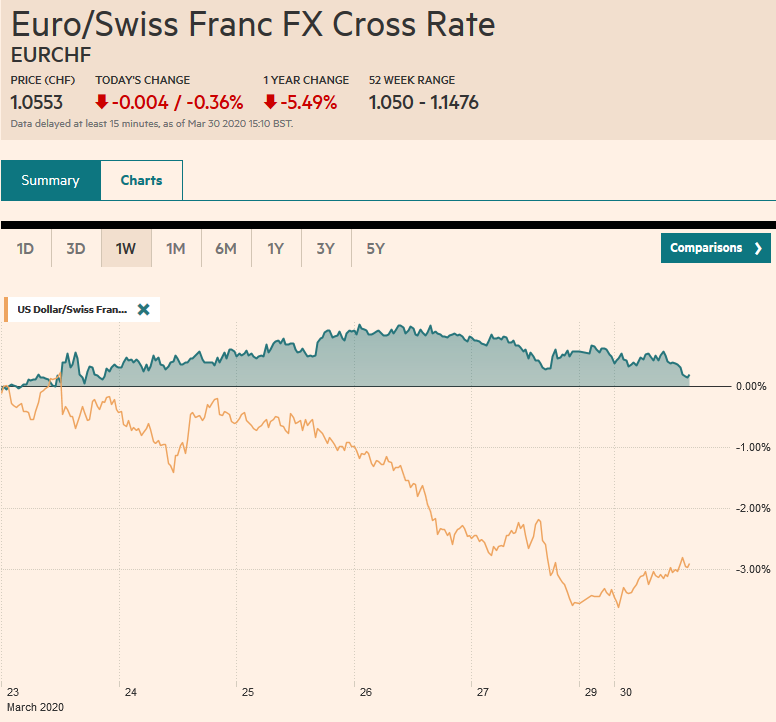 EUR/CHF and USD/CHF, March 30