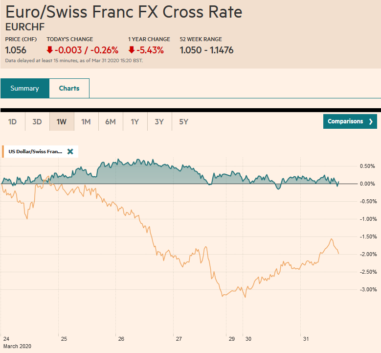 EUR/CHF and USD/CHF, March 31