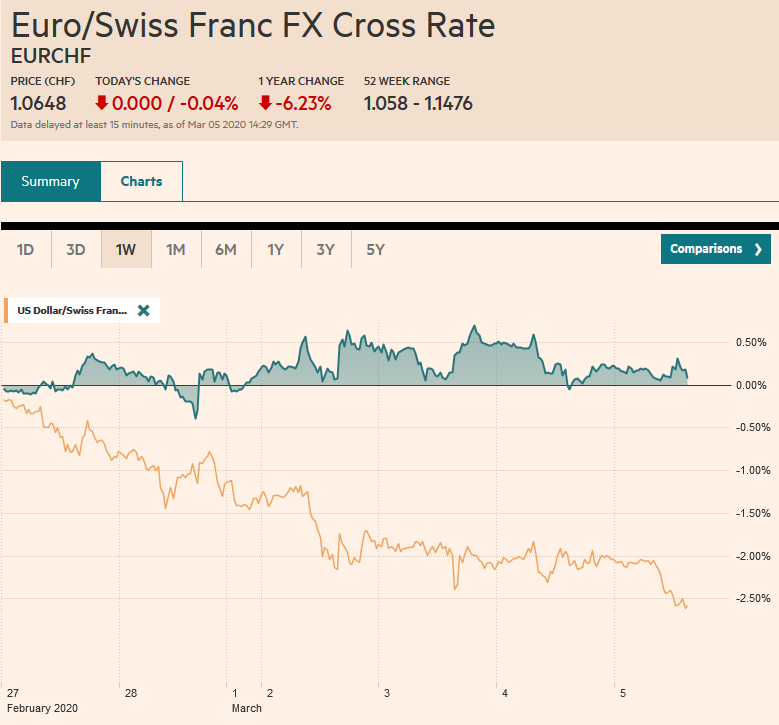 EUR/CHF and USD/CHF, March 5