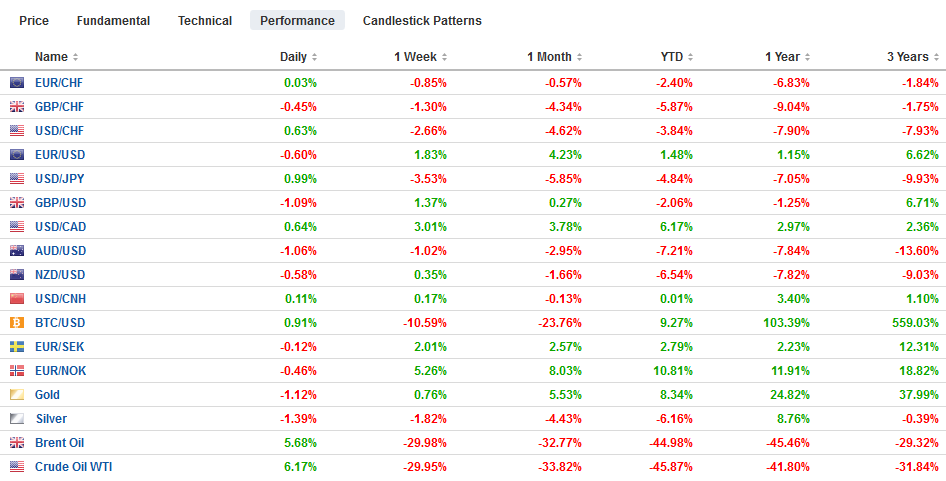 FX Performance, March 10