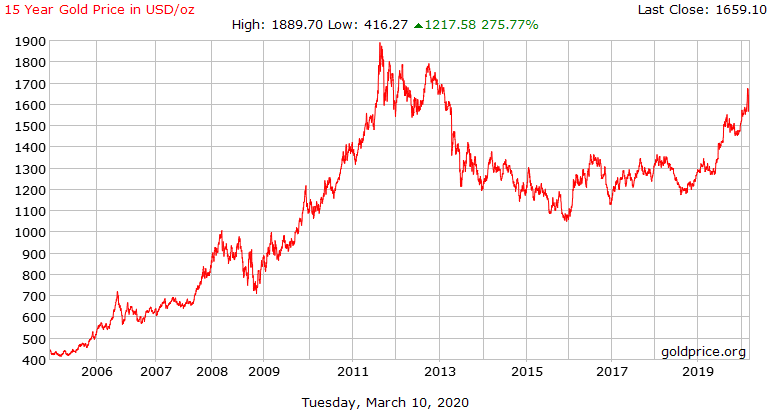 15 Year Gold Price in USD/oz