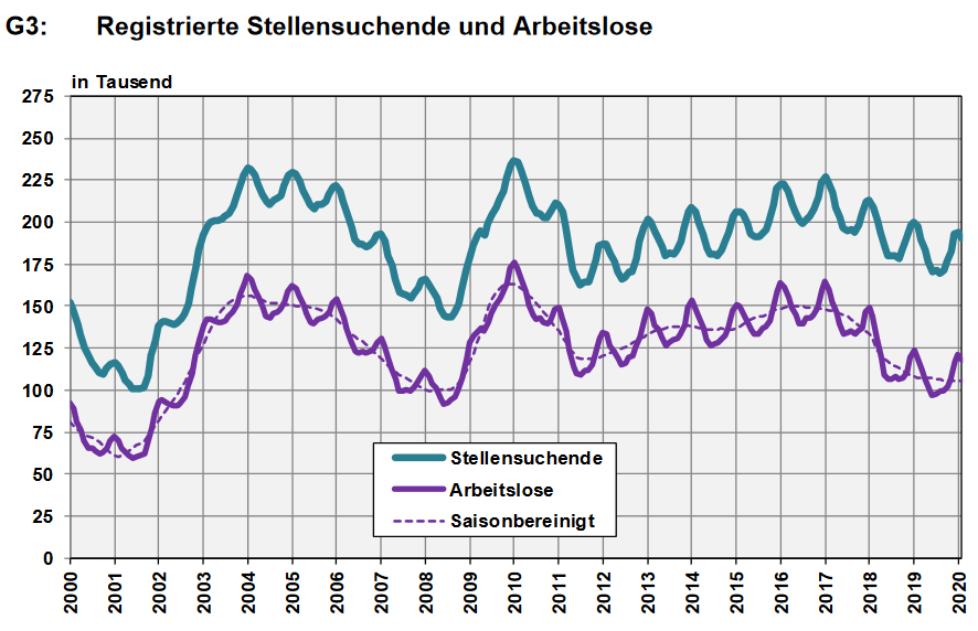 Switzerland, Number of Employed and Number of Job Seekers, February 2020