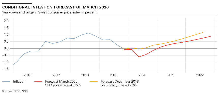 SNB Switzerland Conditional Inflation Forecast, March 2020