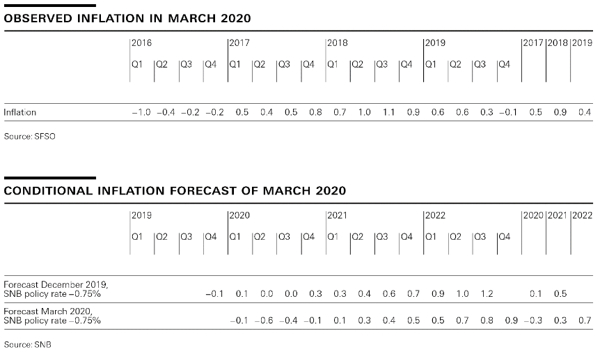 Observed Inflation/Conditonal Inflation Forecast of March 2020