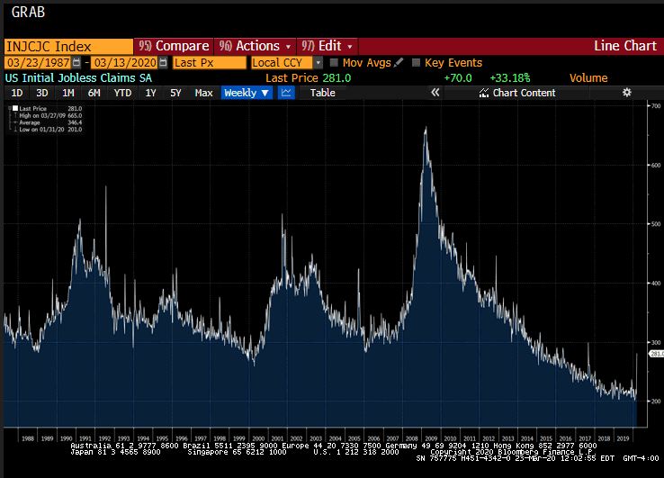 US Initial Jobless Claims SA, 1988-2019
