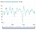 KOF Economic Barometer, March 2020