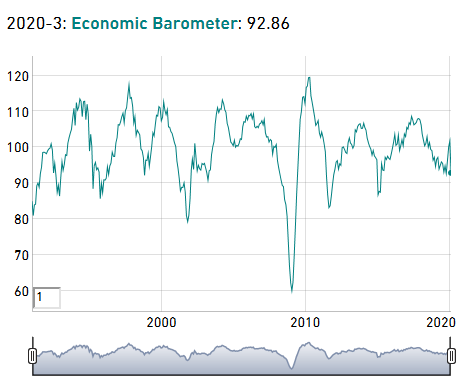 KOF Economic Barometer, March 2020