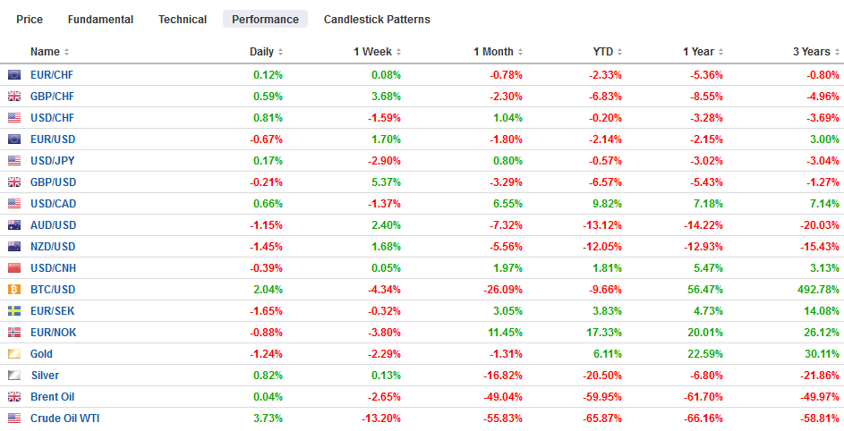 FX Performance, March 31