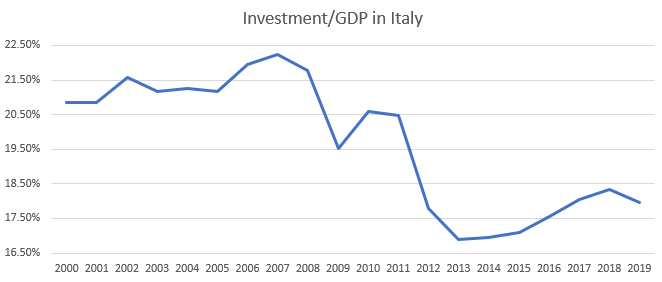 Investment/GDP in Italy, 2000-2019
