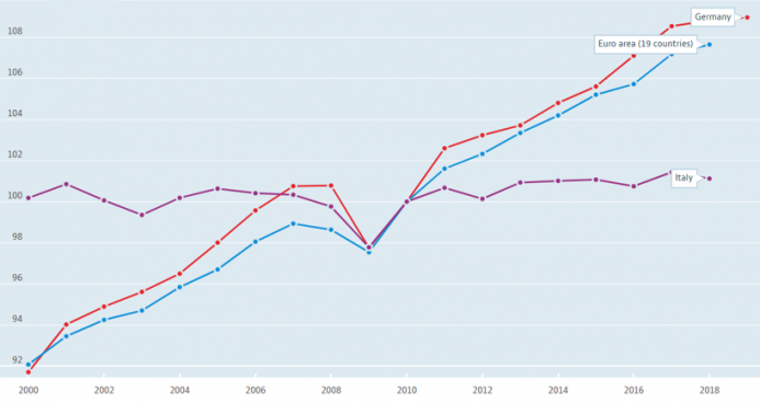 GDP per hour worked (Germany, Italy, EMU), 2010 = 100.