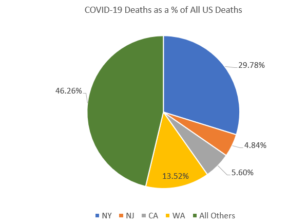 Covid-19 Deaths as a % of All US Deaths
