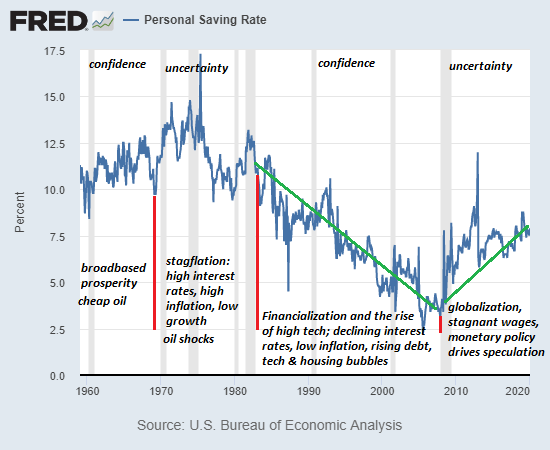 Personal Savings Rate, 1960-2020