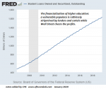 Student Loans Owned and Securitized, Outstanding 2008-2019