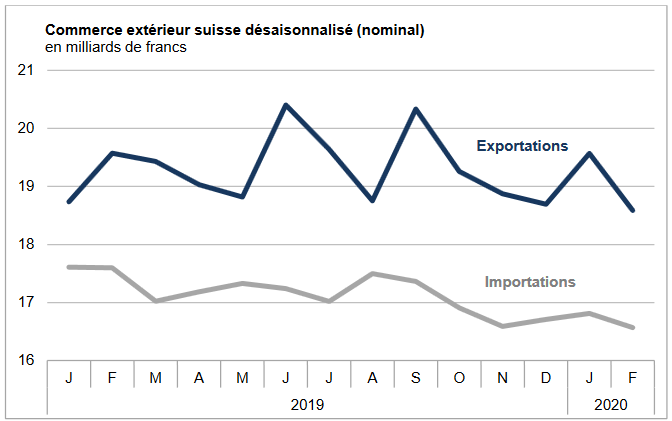 Swiss exports and imports, seasonally adjusted (in bn CHF), February 2020