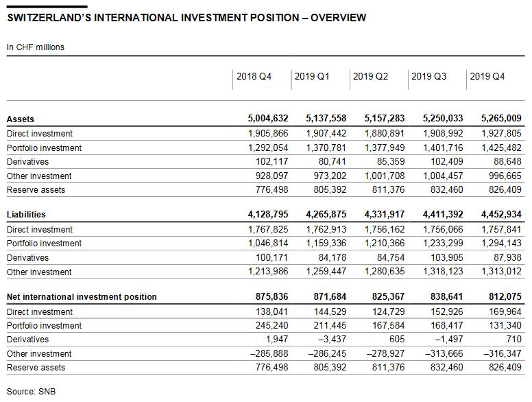 Switzerland International Investment Position, Q4 2019