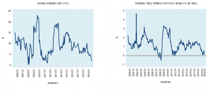 Why Sweden's Negative Interest Rate Experiment Is a Failure