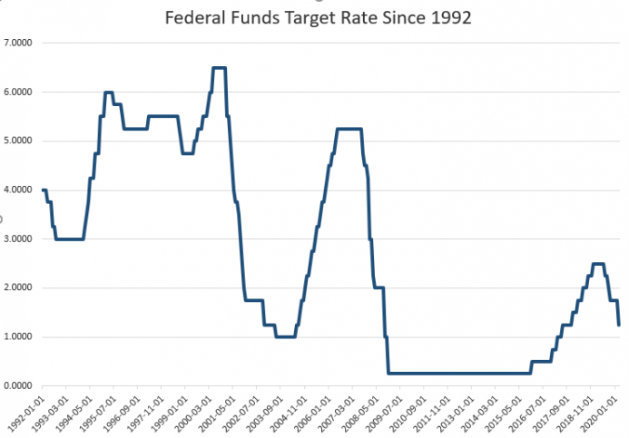 Federal Funds Target Rate Since 1992