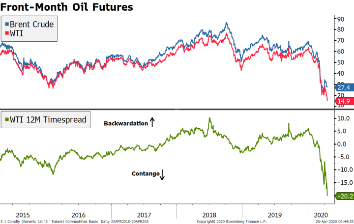 Front-Month Oil Futures, 2015-2020
