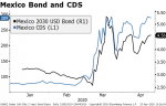 Mexico Bond and CDS, 2020