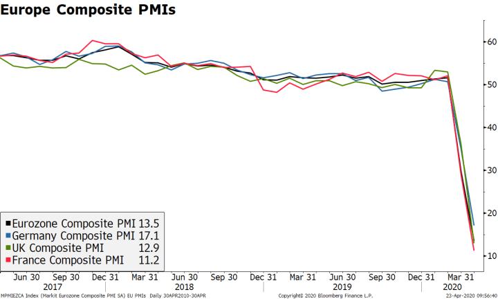 Europe Composite PMIs, 2017-2020