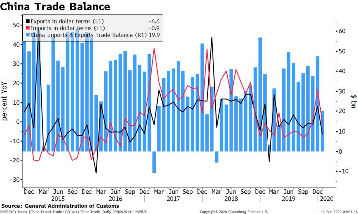 China Trade Balance, 2015-2020